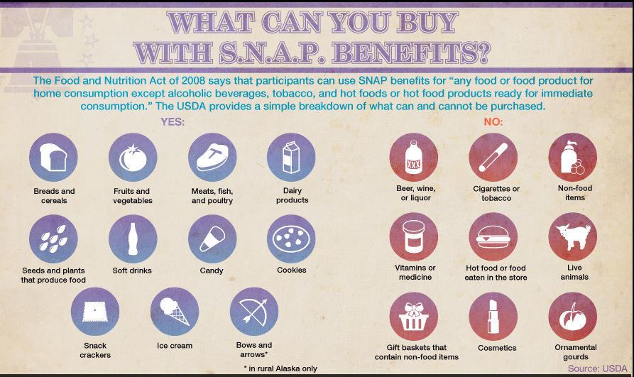 What Is Bought The Most With Food Stamps